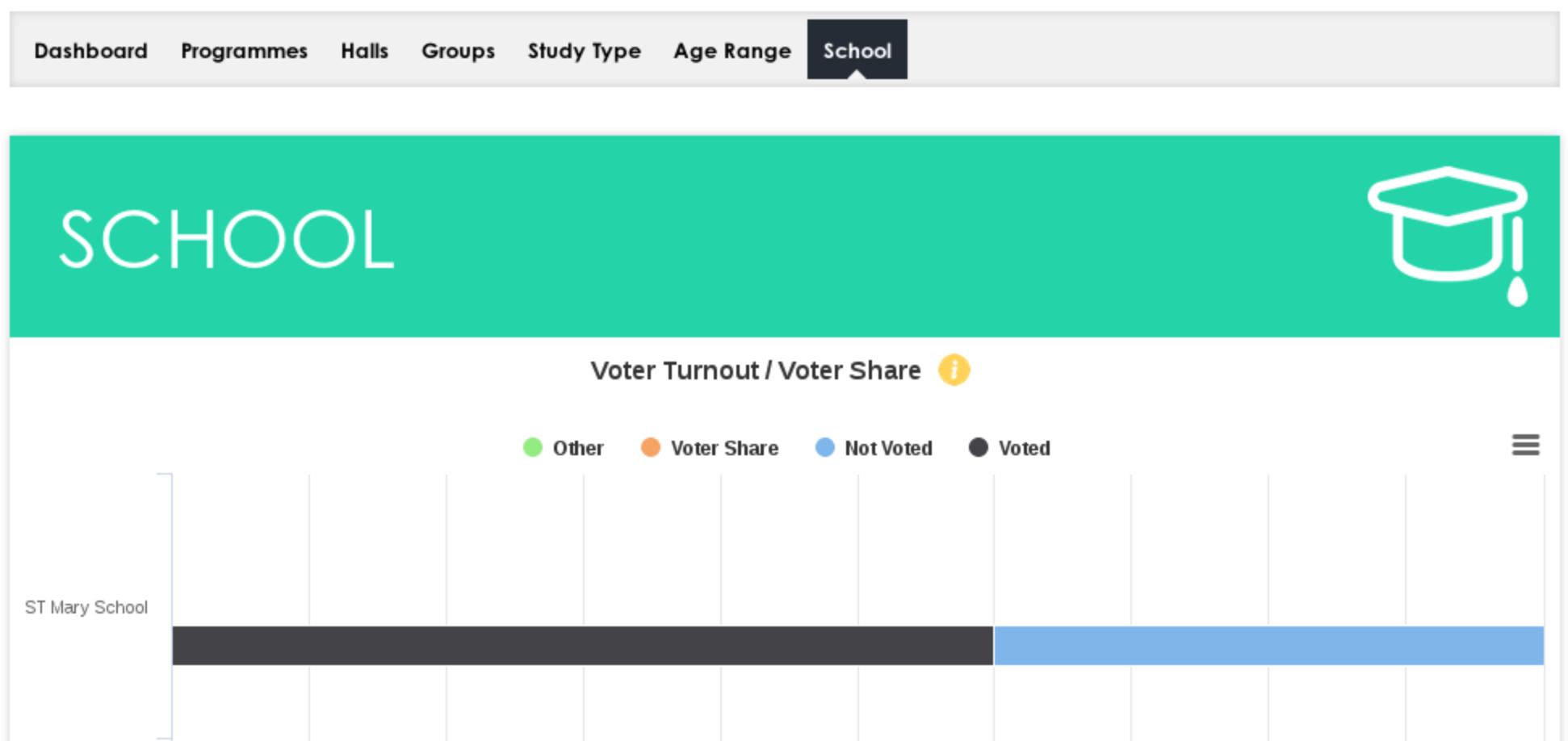 UnionCloud Election Stats Dashboard School Breakdown
